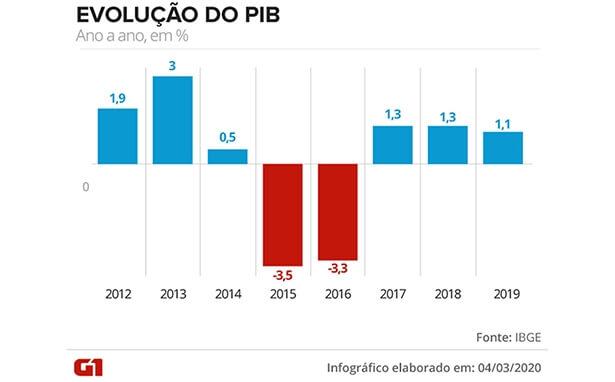 Com 2019 fraco e coronavírus, economia brasileira começa ano com lentidão